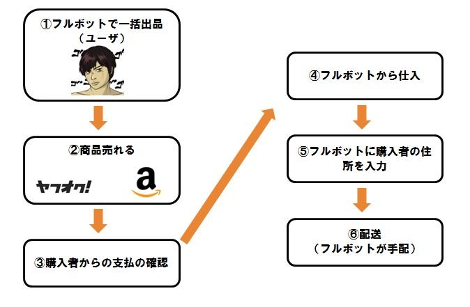 フルボットフロー図